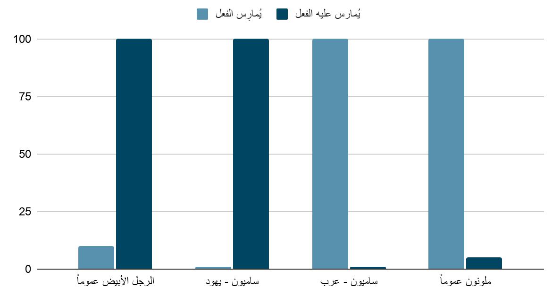 حجم العقوبة المترتبة على الفعل وفق النسبية الأخلاقية